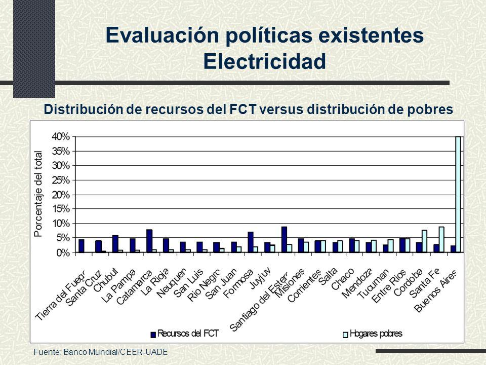 Evaluación políticas existentes Electricidad Distribución de recursos del FCT versus distribución de pobres Fuente: Banco Mundial/CEER-UADE