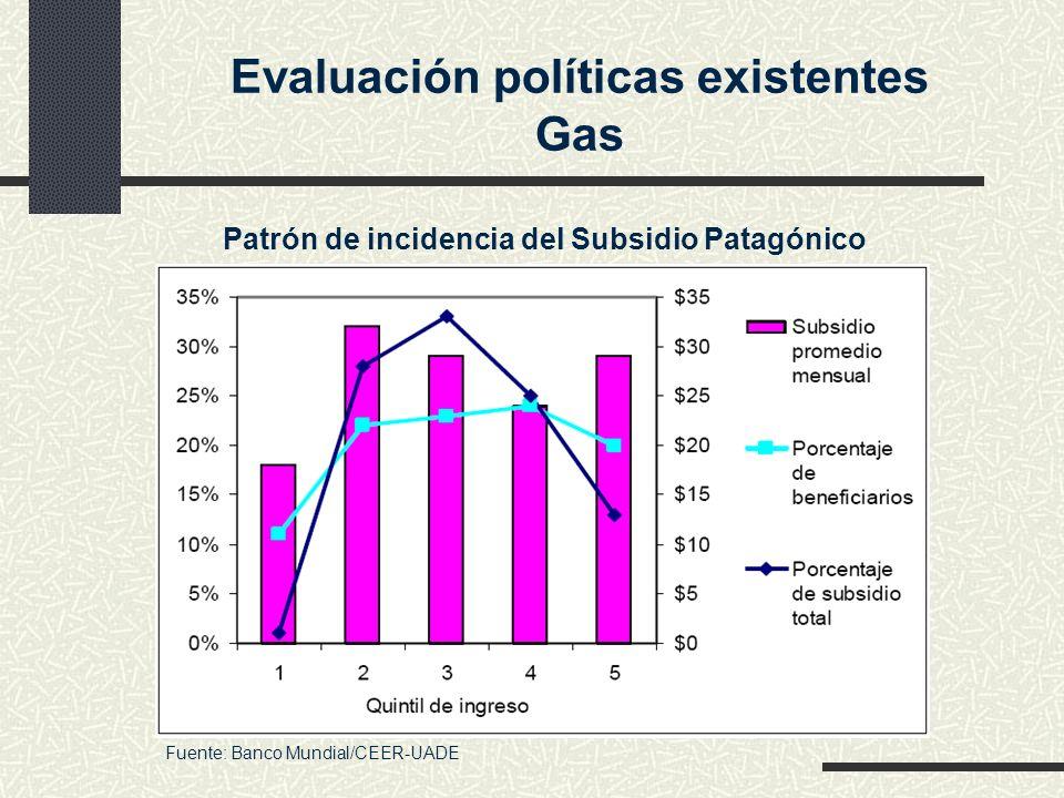 Evaluación políticas existentes Gas Patrón de incidencia del Subsidio Patagónico Fuente: Banco Mundial/CEER-UADE