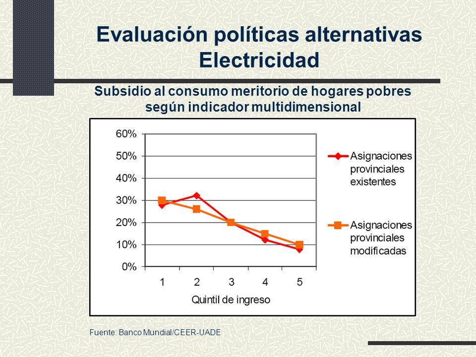 Evaluación políticas alternativas Electricidad Subsidio al consumo meritorio de hogares pobres según indicador multidimensional Fuente: Banco Mundial/
