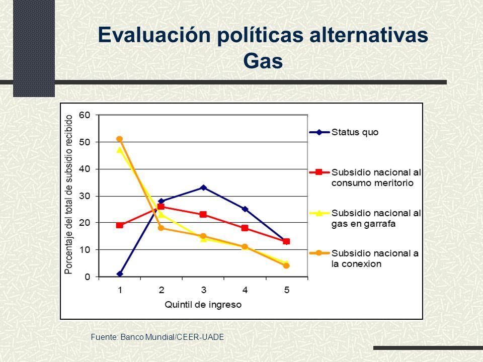Evaluación políticas alternativas Gas Fuente: Banco Mundial/CEER-UADE