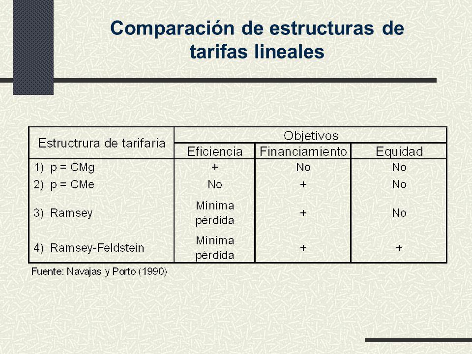 Comparación de estructuras de tarifas lineales