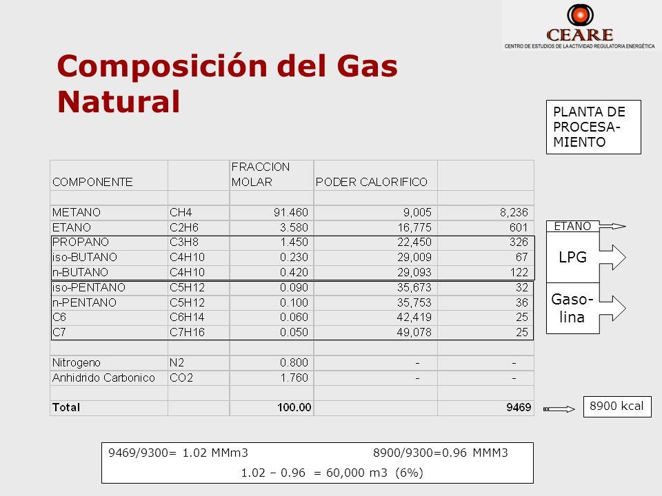 Composición del Gas Natural ETANO LPG Gaso- lina PLANTA DE PROCESA- MIENTO 8900 kcal 9469/9300= 1.02 MMm3 8900/9300=0.96 MMM3 1.02 – 0.96 = 60,000 m3
