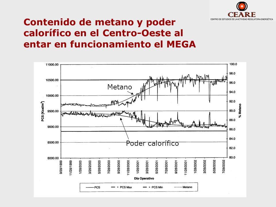 Contenido de metano y poder calorífico en el Centro-Oeste al entar en funcionamiento el MEGA Metano Poder calorífico