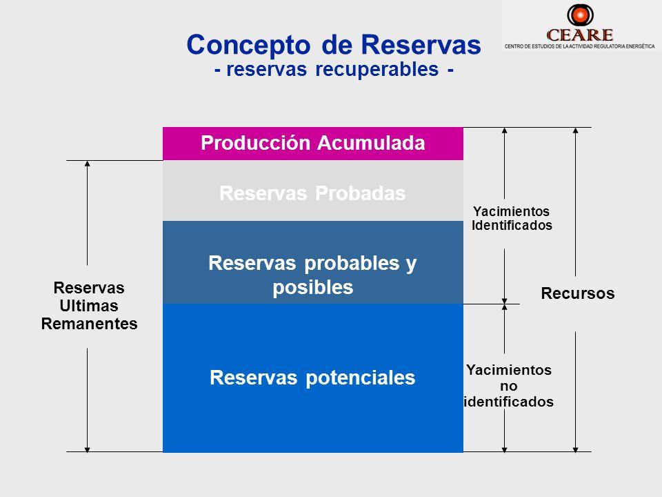 Concepto de Reservas - reservas recuperables - Reservas potenciales Reservas probables y posibles Reservas Probadas Producción Acumulada Reservas Ulti