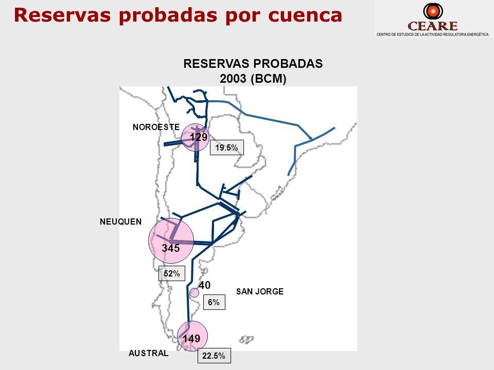 Reservas probadas por cuenca 149 345 129 RESERVAS PROBADAS 2003 (BCM) 22.5% 52% 19.5% 40 6% NOROESTE NEUQUEN AUSTRAL SAN JORGE