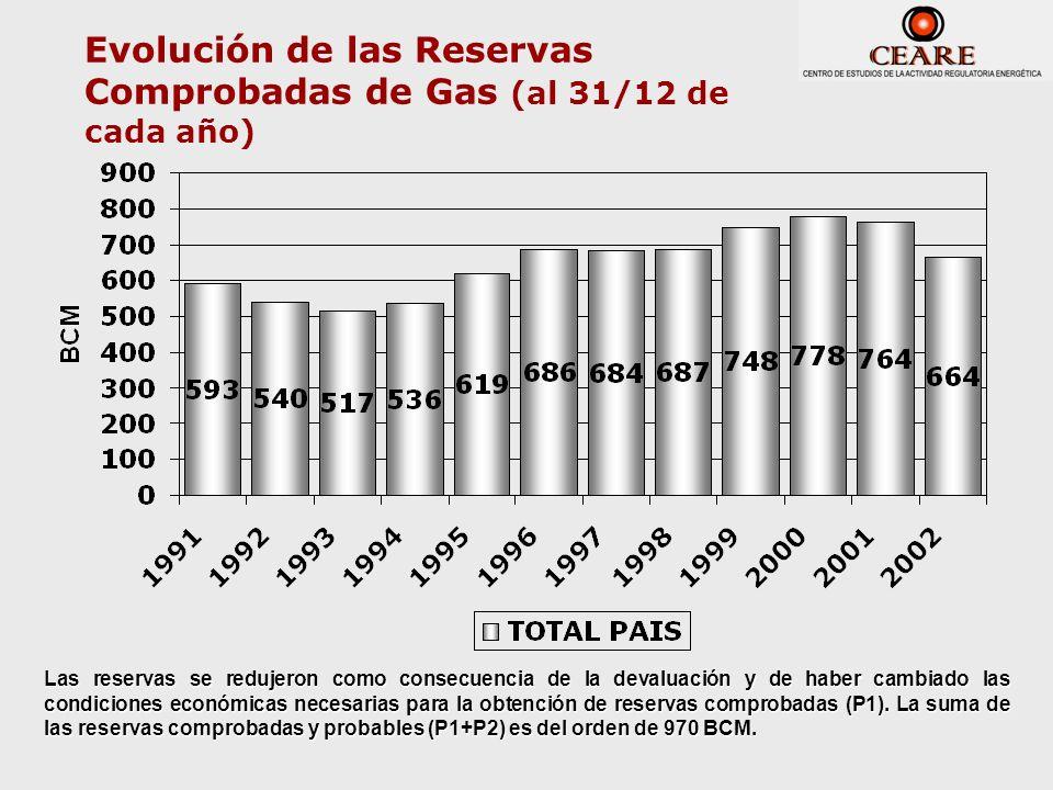 Evolución de las Reservas Comprobadas de Gas (al 31/12 de cada año) Las reservas se redujeron como consecuencia de la devaluación y de haber cambiado