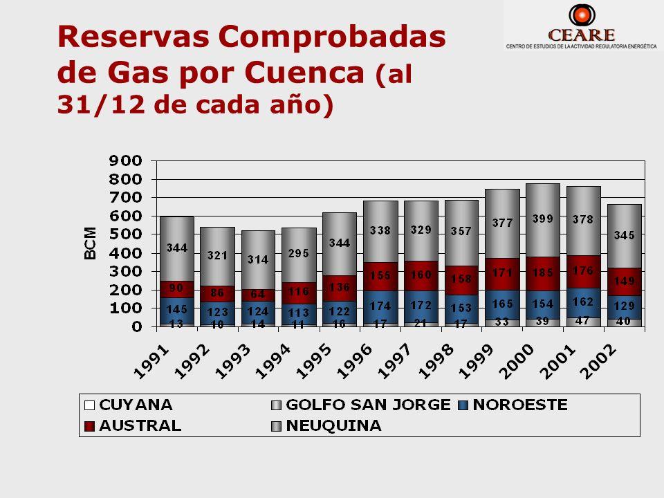 Reservas Comprobadas de Gas por Cuenca (al 31/12 de cada año)