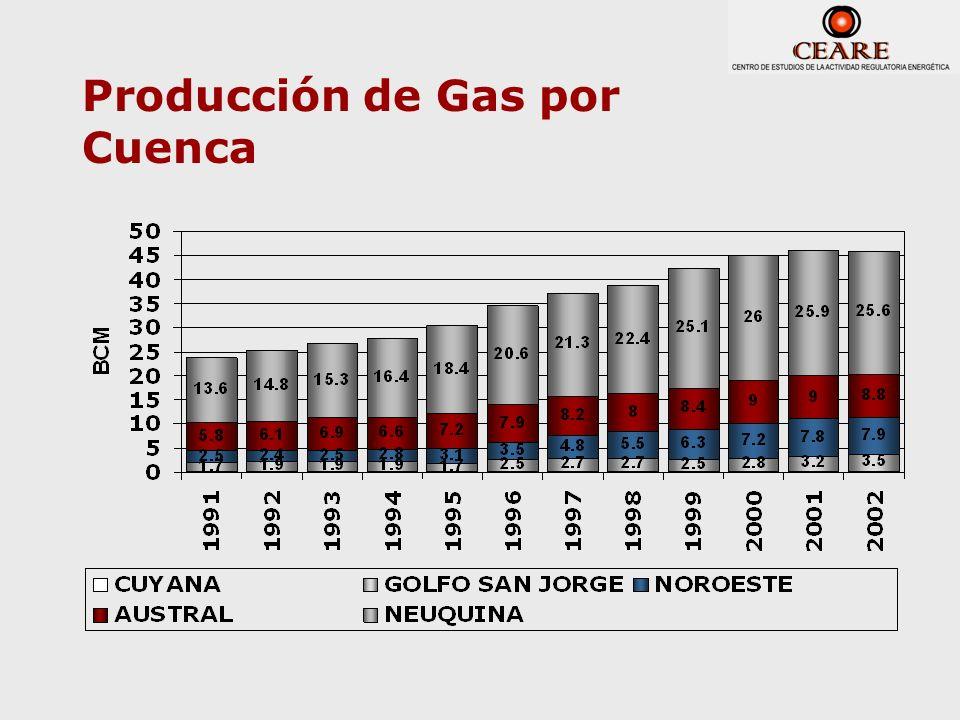Producción de Gas por Cuenca