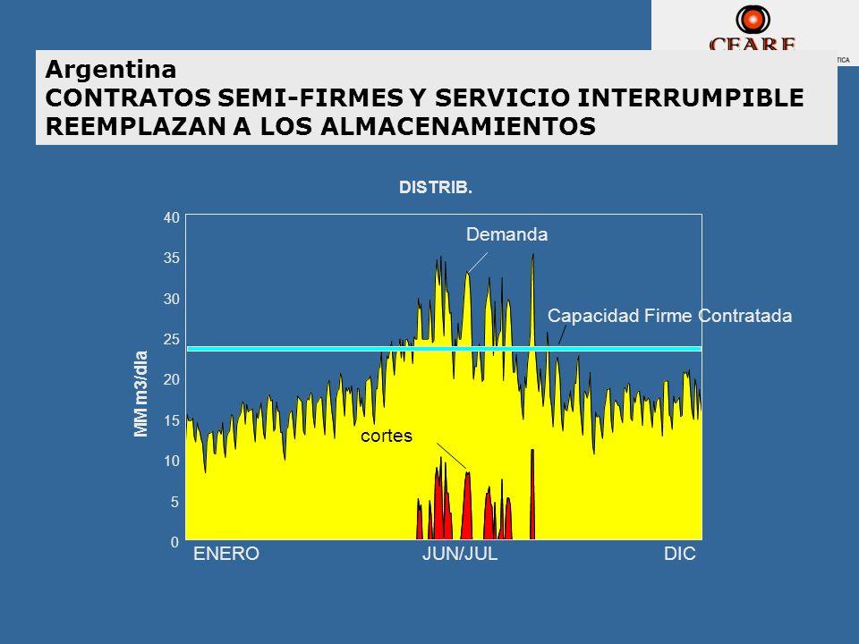 Argentina CONTRATOS SEMI-FIRMES Y SERVICIO INTERRUMPIBLE REEMPLAZAN A LOS ALMACENAMIENTOS Demanda cortes Capacidad Firme Contratada DISTRIB. MM m3/dia