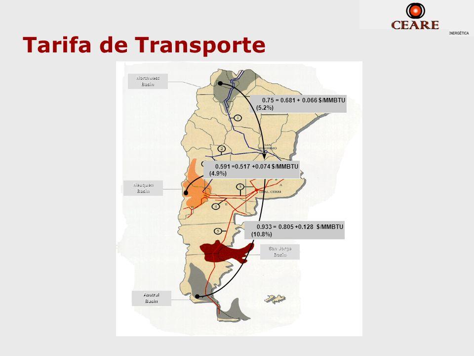 Tarifa de Transporte 0.75 = 0.681 + 0.066 $/MMBTU (5.2%) 0.591 =0.517 +0.074 $/MMBTU (4.9%) 0.933 = 0.805 +0.128 $/MMBTU (10.8%) NeuquenBasin AustralB