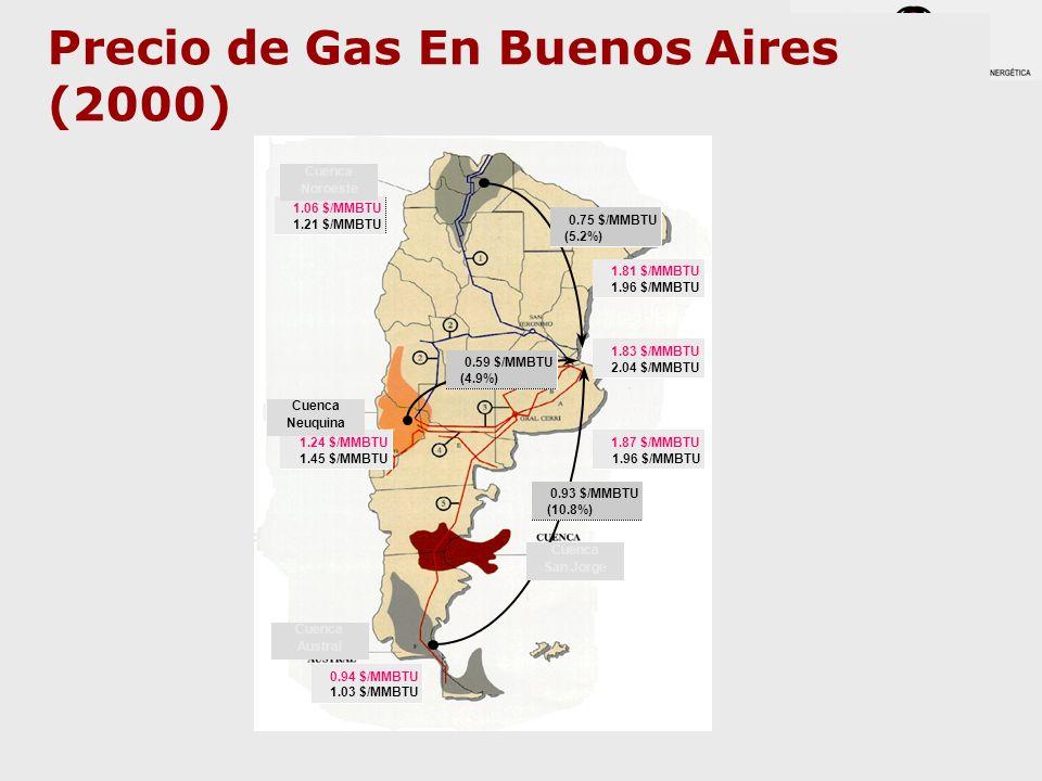 Precio de Gas En Buenos Aires (2000) 0.75 $/MMBTU (5.2%) 0.59 $/MMBTU (4.9%) 0.93 $/MMBTU (10.8%) 1.06 $/MMBTU 1.21 $/MMBTU 1.24 $/MMBTU 1.45 $/MMBTU