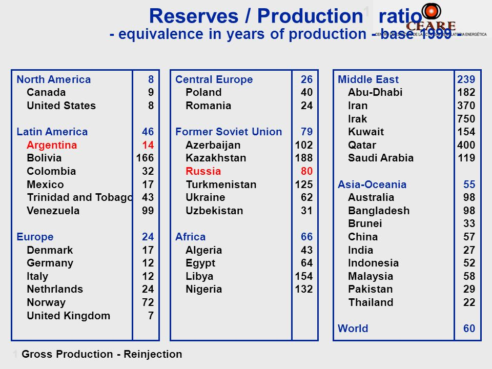 Reserves / Production 1 ratio - equivalence in years of production - base 1999 - North America8 Canada9 United States8 Latin America46 Argentina14 Bol