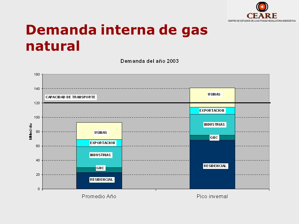 Demanda interna de gas natural