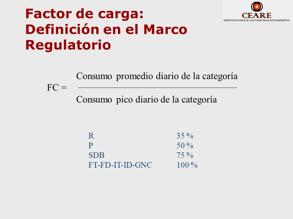 Factor de carga: Definición en el Marco Regulatorio Consumo promedio diario de la categoría FC = Consumo pico diario de la categoría R35 % P50 % SDB 7