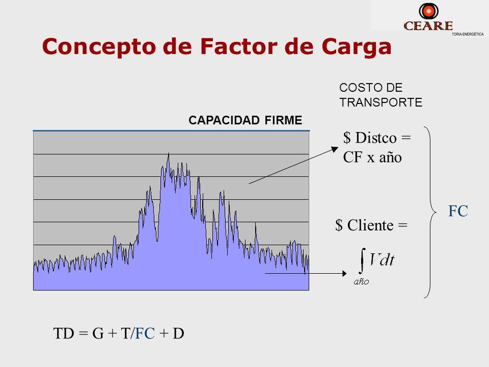 Concepto de Factor de Carga $ Cliente = CAPACIDAD FIRME $ Distco = CF x año COSTO DE TRANSPORTE FC TD = G + T/FC + D