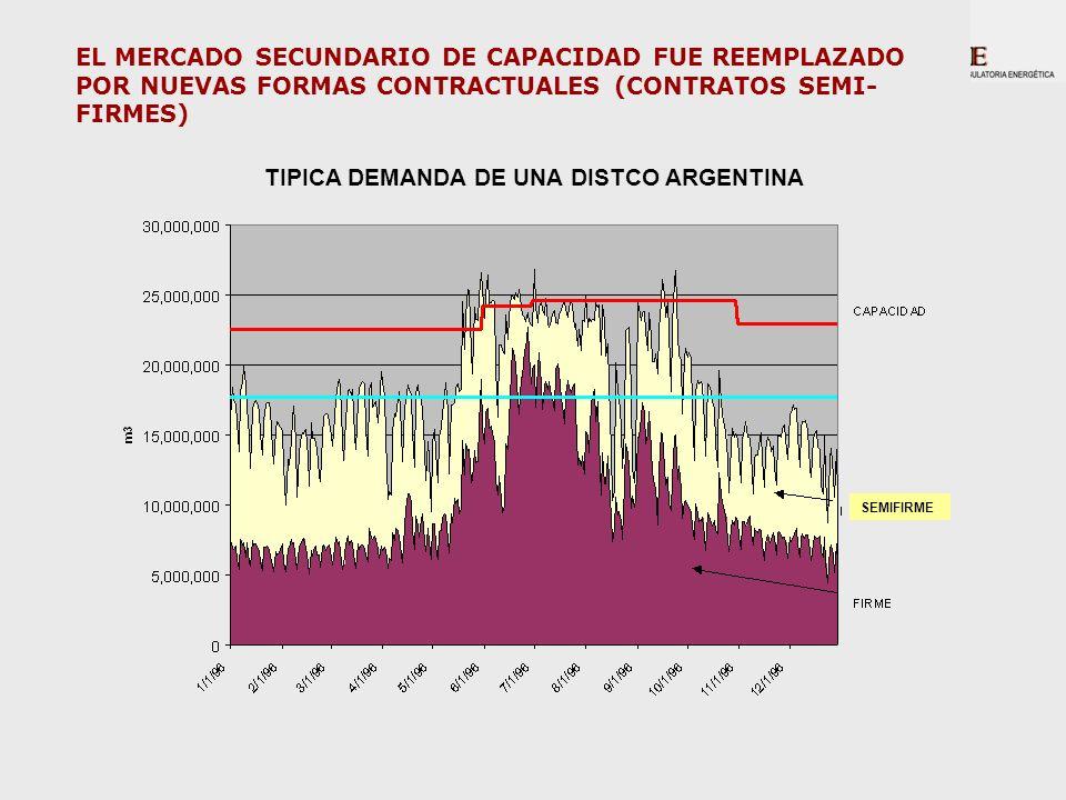 SEMIFIRME TIPICA DEMANDA DE UNA DISTCO ARGENTINA EL MERCADO SECUNDARIO DE CAPACIDAD FUE REEMPLAZADO POR NUEVAS FORMAS CONTRACTUALES (CONTRATOS SEMI- F