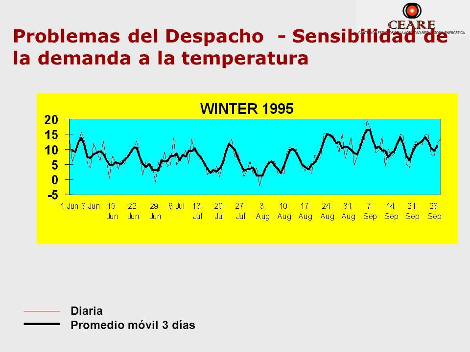 Problemas del Despacho - Sensibilidad de la demanda a la temperatura Diaria Promedio móvil 3 días Minimum Temperature °C