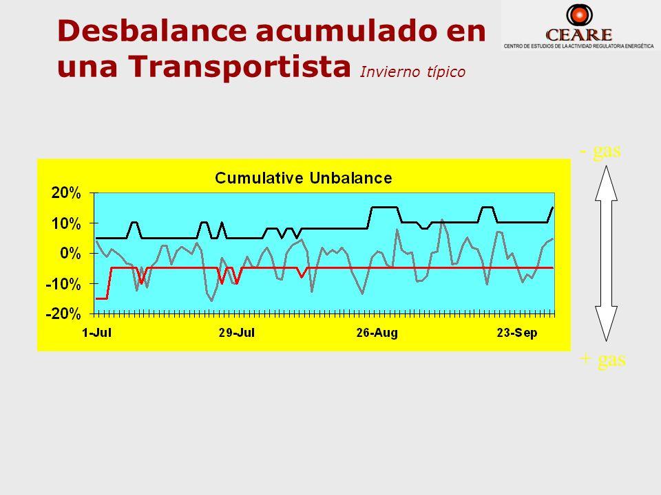 Desbalance acumulado en una Transportista Invierno típico - gas + gas