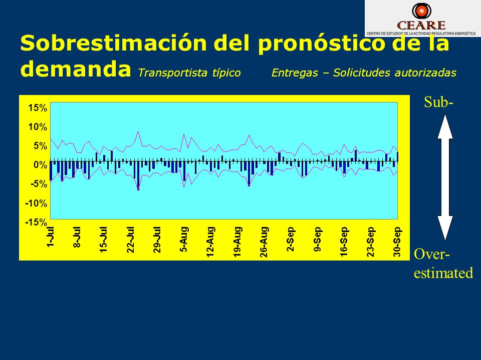 Sobrestimación del pronóstico de la demanda Transportista típico Entregas – Solicitudes autorizadas Sub- Over- estimated 15% 10% 5% 0% -5% -10% -15%
