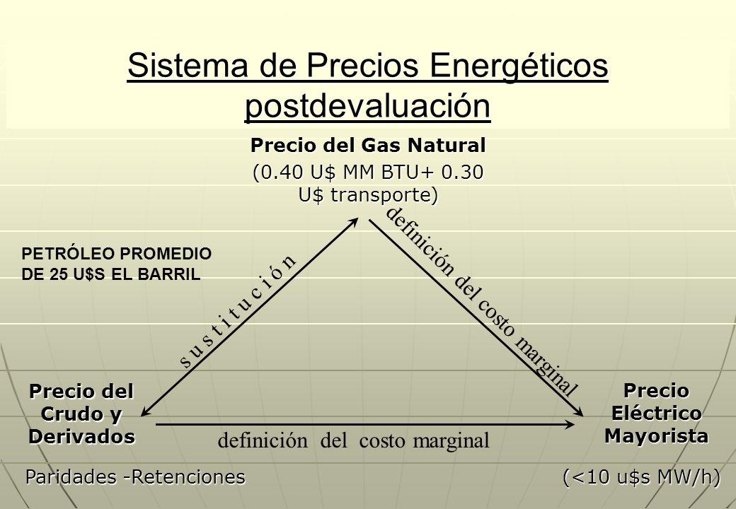 Sistema de Precios Energéticos postdevaluación Precio del Gas Natural s u s t i t u c i ó n definición del costo marginal Precio del Crudo y Derivados Precio Eléctrico Mayorista (0.40 U$ MM BTU+ 0.30 U$ transporte) Paridades -Retenciones (<10 u$s MW/h) PETRÓLEO PROMEDIO DE 25 U$S EL BARRIL
