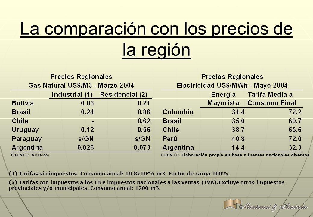 La comparación con los precios de la región (1) Tarifas sin impuestos. Consumo anual: 10.8x10^6 m3. Factor de carga 100%. (2) Tarifas con impuestos a