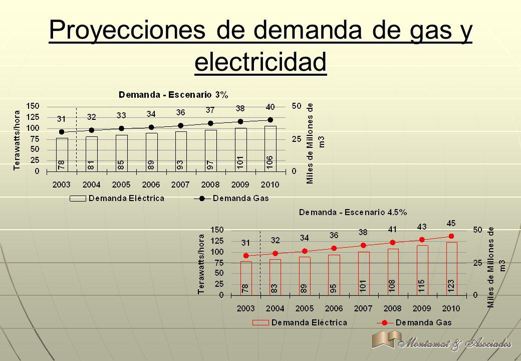 Proyecciones de demanda de gas y electricidad