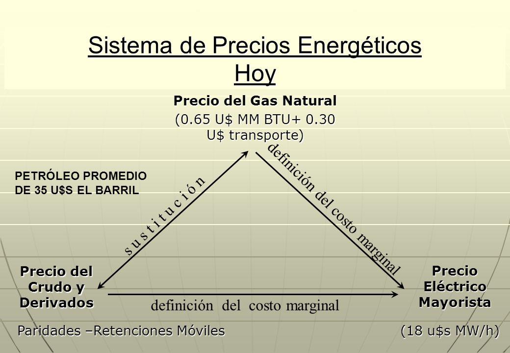 Sistema de Precios Energéticos Hoy Precio del Gas Natural s u s t i t u c i ó n definición del costo marginal Precio del Crudo y Derivados Precio Eléctrico Mayorista (0.65 U$ MM BTU+ 0.30 U$ transporte) Paridades –Retenciones Móviles (18 u$s MW/h) PETRÓLEO PROMEDIO DE 35 U$S EL BARRIL
