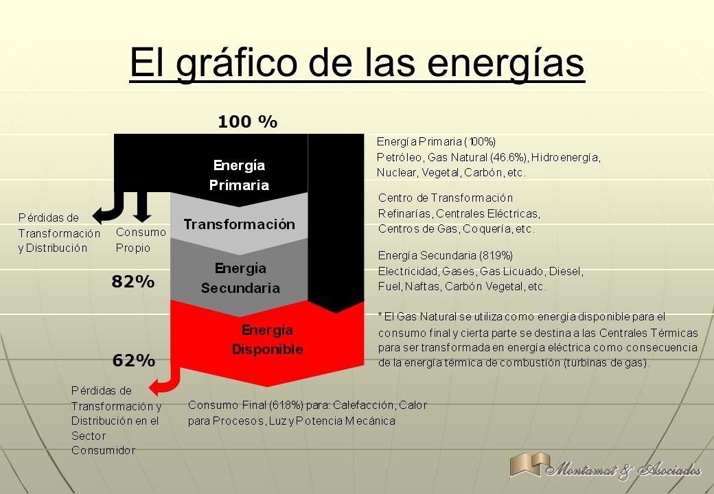 El gráfico de las energías 100 % 82% 62%