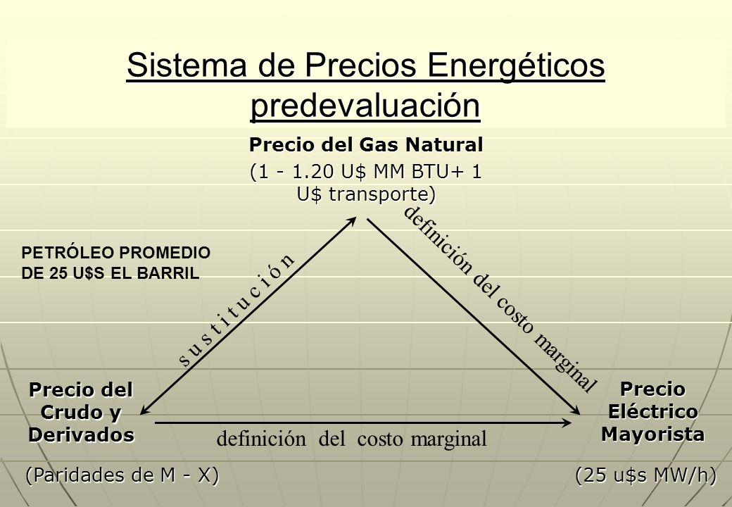 Sistema de Precios Energéticos predevaluación Precio del Gas Natural s u s t i t u c i ó n definición del costo marginal Precio del Crudo y Derivados Precio Eléctrico Mayorista (1 - 1.20 U$ MM BTU+ 1 U$ transporte) (Paridades de M - X) (25 u$s MW/h) PETRÓLEO PROMEDIO DE 25 U$S EL BARRIL