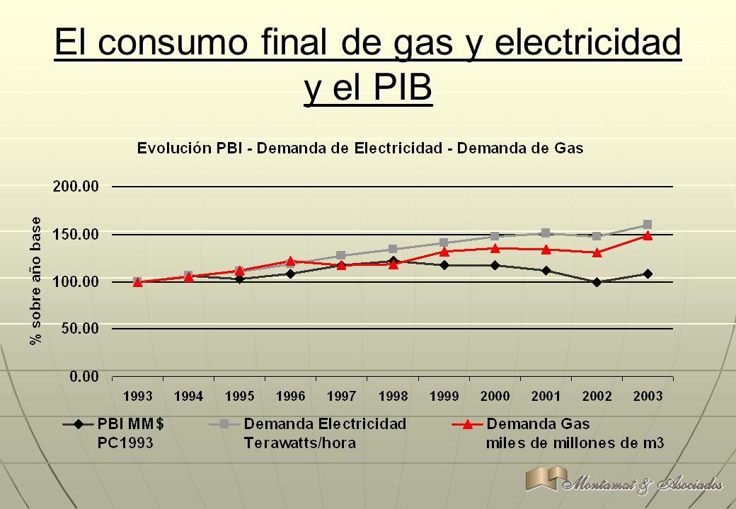 El consumo final de gas y electricidad y el PIB