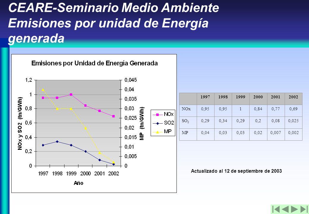 CEARE-Seminario Medio Ambiente Emisiones por unidad de Energía generada Actualizado al 12 de septiembre de 2003 199719981999200020012002 NOx0,95 10,840,770,69 SO 2 0,290,340,290,20,080,025 MP0,040,03 0,020,0070,002