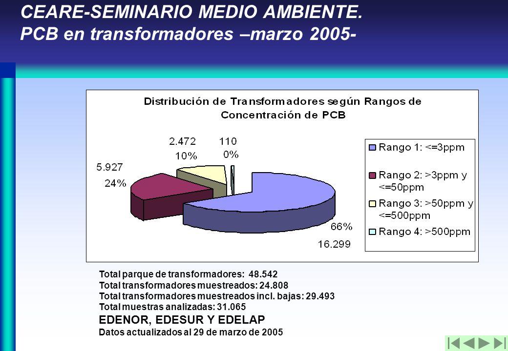 CEARE-SEMINARIO MEDIO AMBIENTE.