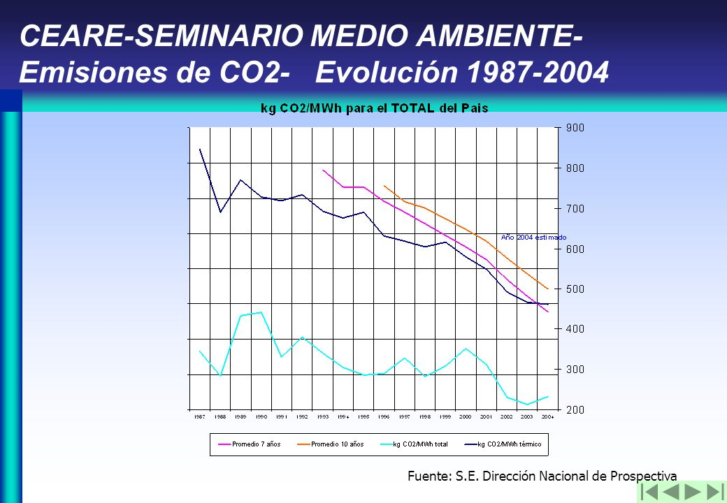 CEARE-SEMINARIO MEDIO AMBIENTE- Emisiones de CO2- Evolución 1987-2004 Fuente: S.E.