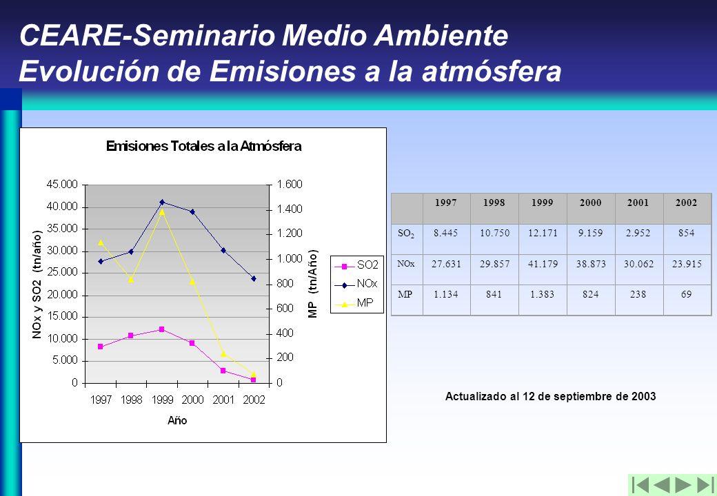 CEARE-Seminario Medio Ambiente Evolución de Emisiones a la atmósfera Actualizado al 12 de septiembre de 2003 199719981999200020012002 SO 2 8.44510.75012.1719.1592.952854 NOx 27.63129.85741.17938.87330.06223.915 MP1.1348411.38382423869