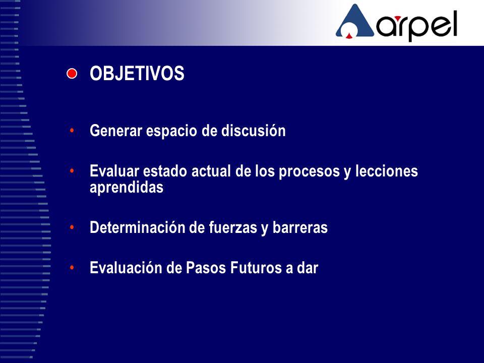 OBJETIVOS Generar espacio de discusión Evaluar estado actual de los procesos y lecciones aprendidas Determinación de fuerzas y barreras Evaluación de