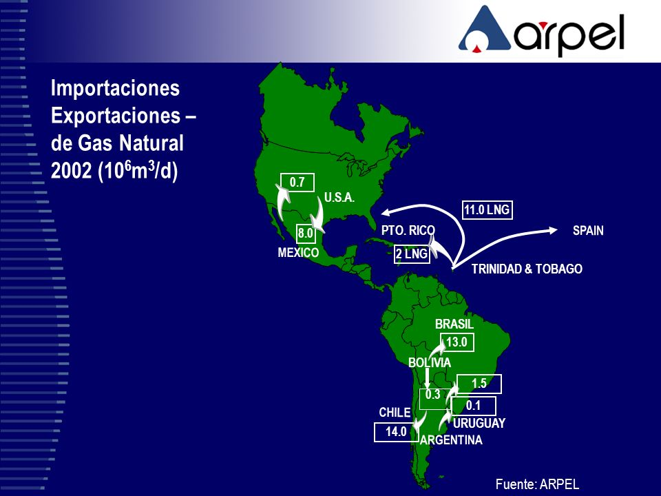 Importaciones Exportaciones – de Gas Natural 2002 (10 6 m 3 /d) Fuente: ARPEL 0.3