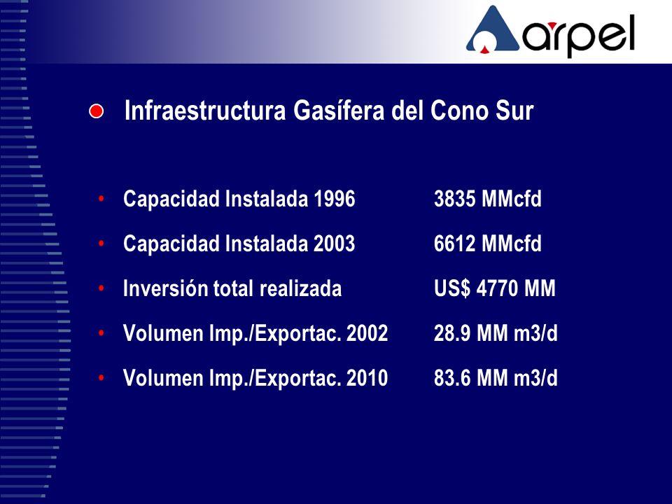 Infraestructura Gasífera del Cono Sur Capacidad Instalada 19963835 MMcfd Capacidad Instalada 20036612 MMcfd Inversión total realizadaUS$ 4770 MM Volum