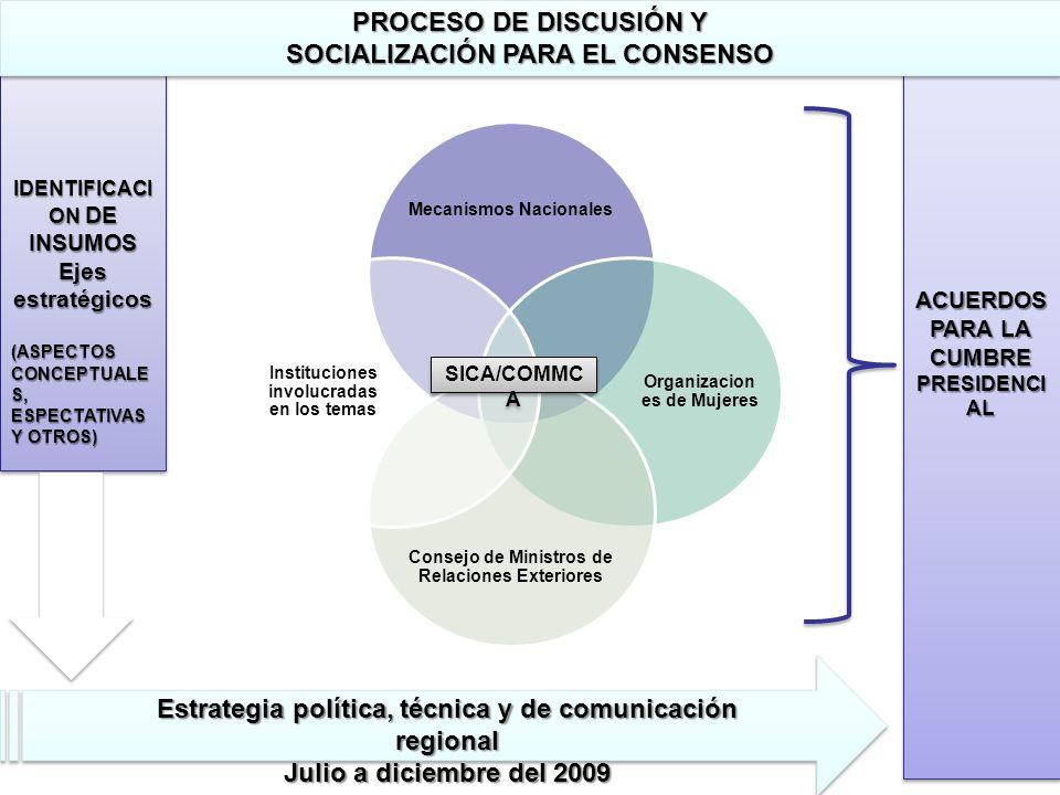 Mecanismos Nacionales Organizacion es de Mujeres Consejo de Ministros de Relaciones Exteriores Instituciones involucradas en los temas SICA/COMMC A AC