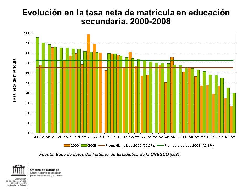 Evolución en la tasa neta de matrícula en educación secundaria. 2000-2008 Fuente: Base de datos del Instituto de Estadística de la UNESCO (UIS).