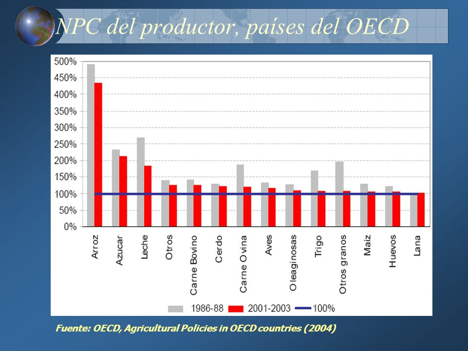 NPC del productor, países del OECD Fuente: OECD, Agricultural Policies in OECD countries (2004)