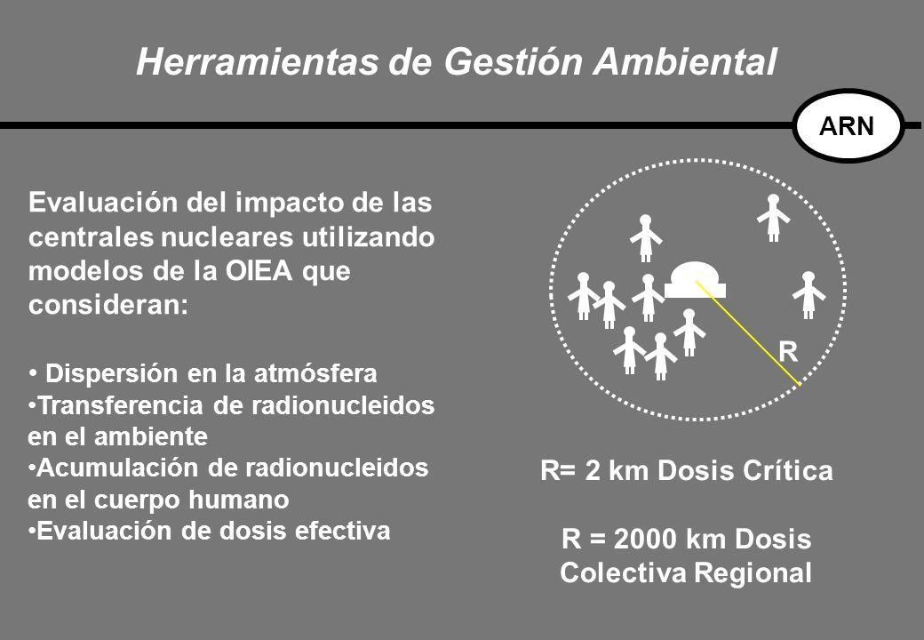 Evaluación del impacto de las centrales nucleares utilizando modelos de la OIEA que consideran: Dispersión en la atmósfera Transferencia de radionucleidos en el ambiente Acumulación de radionucleidos en el cuerpo humano Evaluación de dosis efectiva R R= 2 km Dosis Crítica R = 2000 km Dosis Colectiva Regional Herramientas de Gestión Ambiental ARN