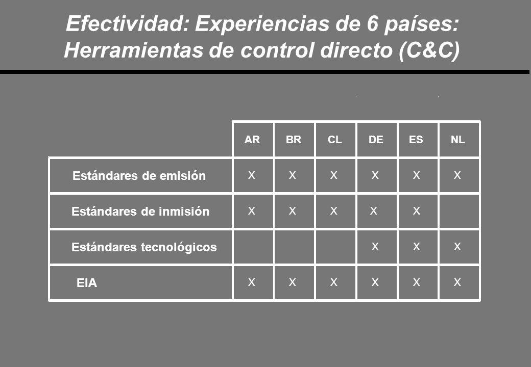AR BR CL DE ES NL Estándares de emisión X X X X X X Estándares de inmisión X X X X X Estándares tecnológicos X X X EIA X X X X X X Efectividad: Experiencias de 6 países: Herramientas de control directo (C&C)