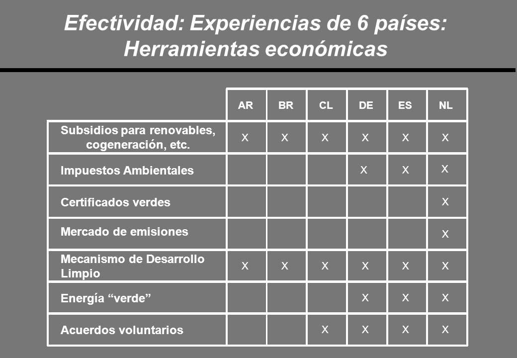 Efectividad: Experiencias de 6 países: Herramientas económicas