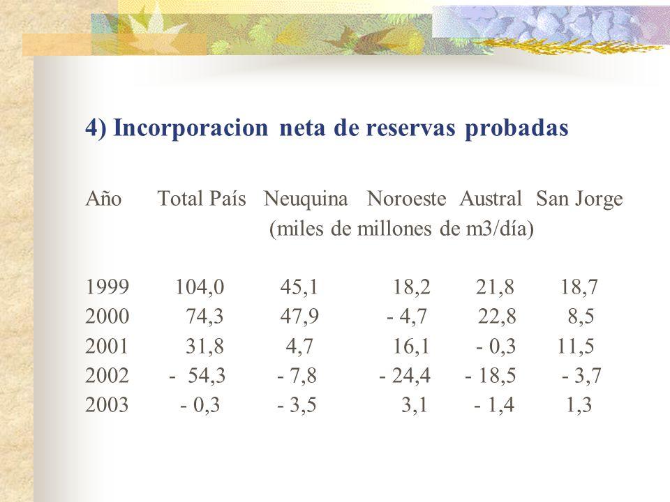 4) Incorporacion neta de reservas probadas Año Total País Neuquina Noroeste Austral San Jorge (miles de millones de m3/día) 1999 104,0 45,1 18,2 21,8
