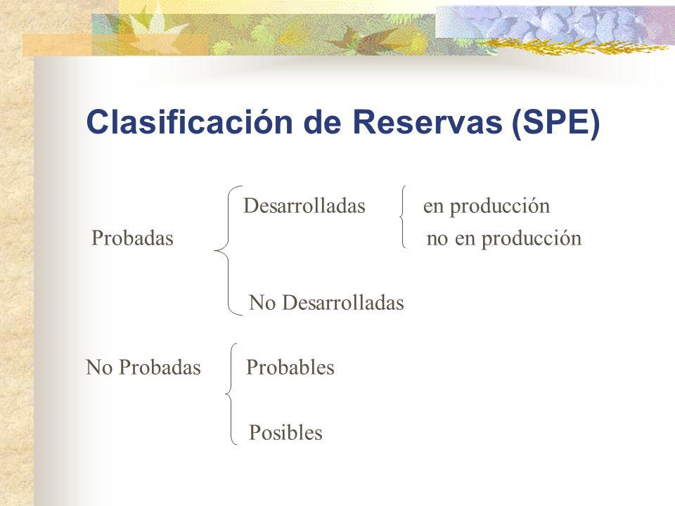 Clasificación de Reservas (SPE) Desarrolladas en producción Probadas no en producción No Desarrolladas No Probadas Probables Posibles