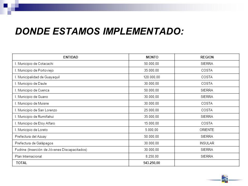 ENTIDAD MONTOREGION I. Municipio de Cotacachi50.000,00SIERRA I. Municipio de Portoviejo35.000,00COSTA I. Municipalidad de Guayaquil120.000,00COSTA I.