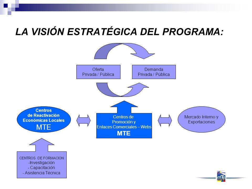 Centros de Reactivación Económicas Locales MTE Mercado Interno y Exportaciones CENTROS DE FORMACION - Investigación - Capacitación - Asistencia Técnic