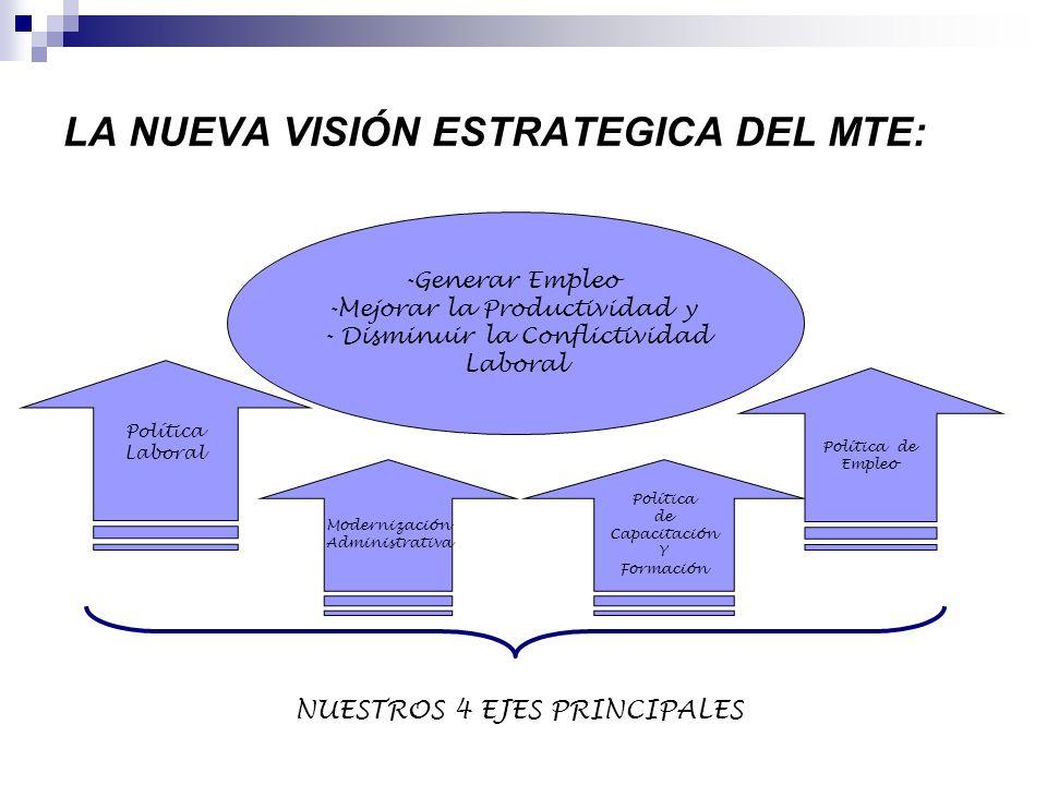 LA NUEVA VISIÓN ESTRATEGICA DEL MTE: -Generar Empleo -Mejorar la Productividad y - Disminuir la Conflictividad Laboral Política Laboral Modernización