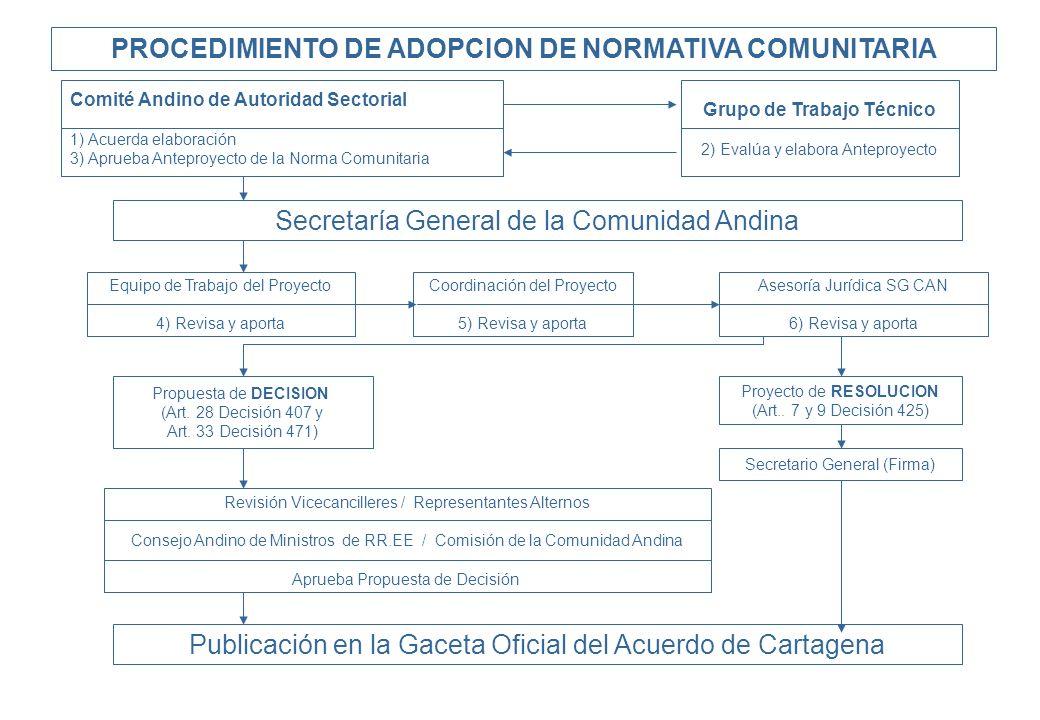 Secretaría General de la Comunidad Andina Propuesta de DECISION (Art. 28 Decisión 407 y Art. 33 Decisión 471) Proyecto de RESOLUCION (Art.. 7 y 9 Deci