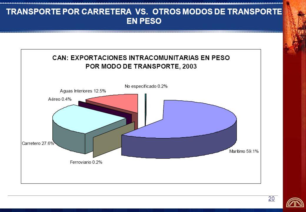 20 TRANSPORTE POR CARRETERA VS. OTROS MODOS DE TRANSPORTE EN PESO